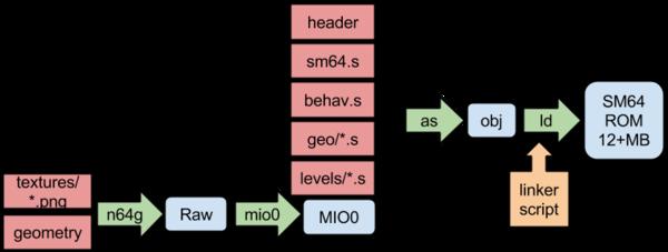 [Image: n64buildsystem_sm.3.png]